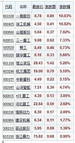 工程机械产品价格未涨 股票应声