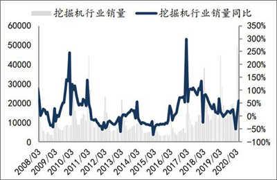 挖掘机超级反弹的4月:产量破纪录仍大量缺货