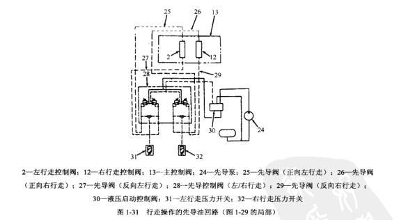 卡特320S型挖掘机发动机转速自动控制(AEC)油路