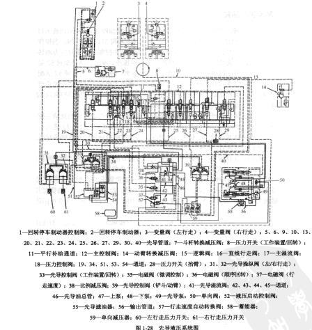 卡特320S型挖掘机先导液压系统原理图及概述