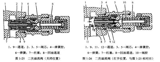 卡特320S型挖掘机二次溢流阀和补油阀的工作流程有哪些