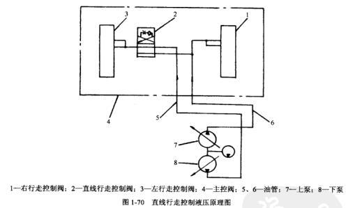 卡特320S型挖掘机直线行走控制液压原理