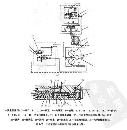 卡特325挖掘机行走速度自动控制阀的工作原理